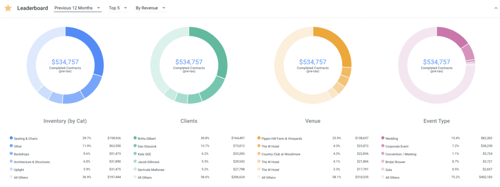Goodshuffle Pro leaderboard for reporting on event revenue and inventory